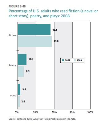 percentageUSreaderspoetry2